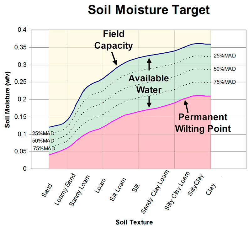soil moisture sensor irrigation pdf